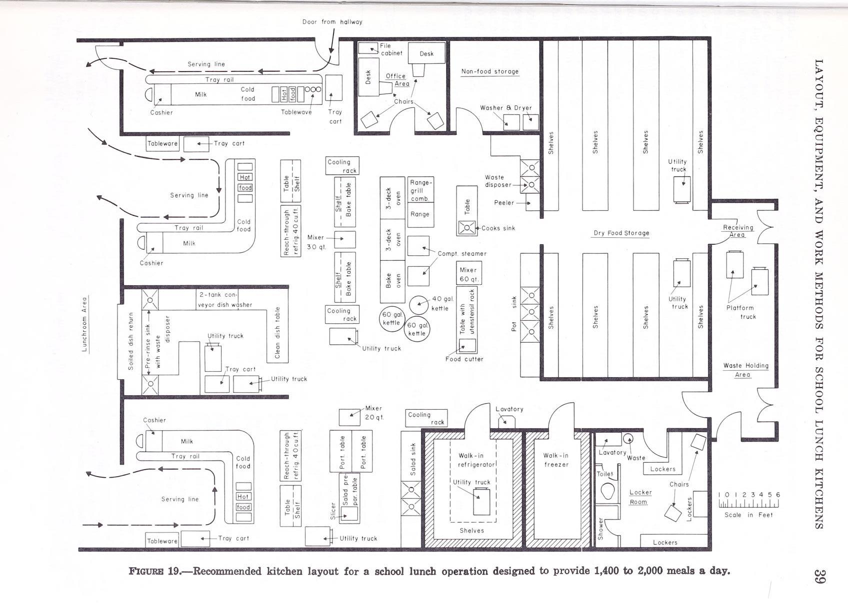 Apron Strings and Kitchen Sinks | Layout, Equipment, and Work ...