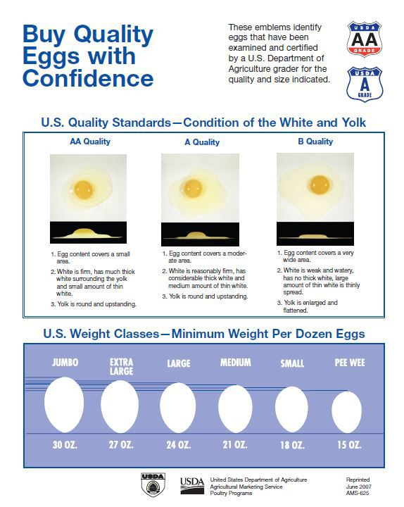 frost on chickens buy quality eggs with confidence rh nal usda gov usda poultry grading manual USDA Grading Scale