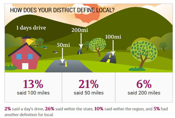 Defining Local: How Does Your District Define Local?