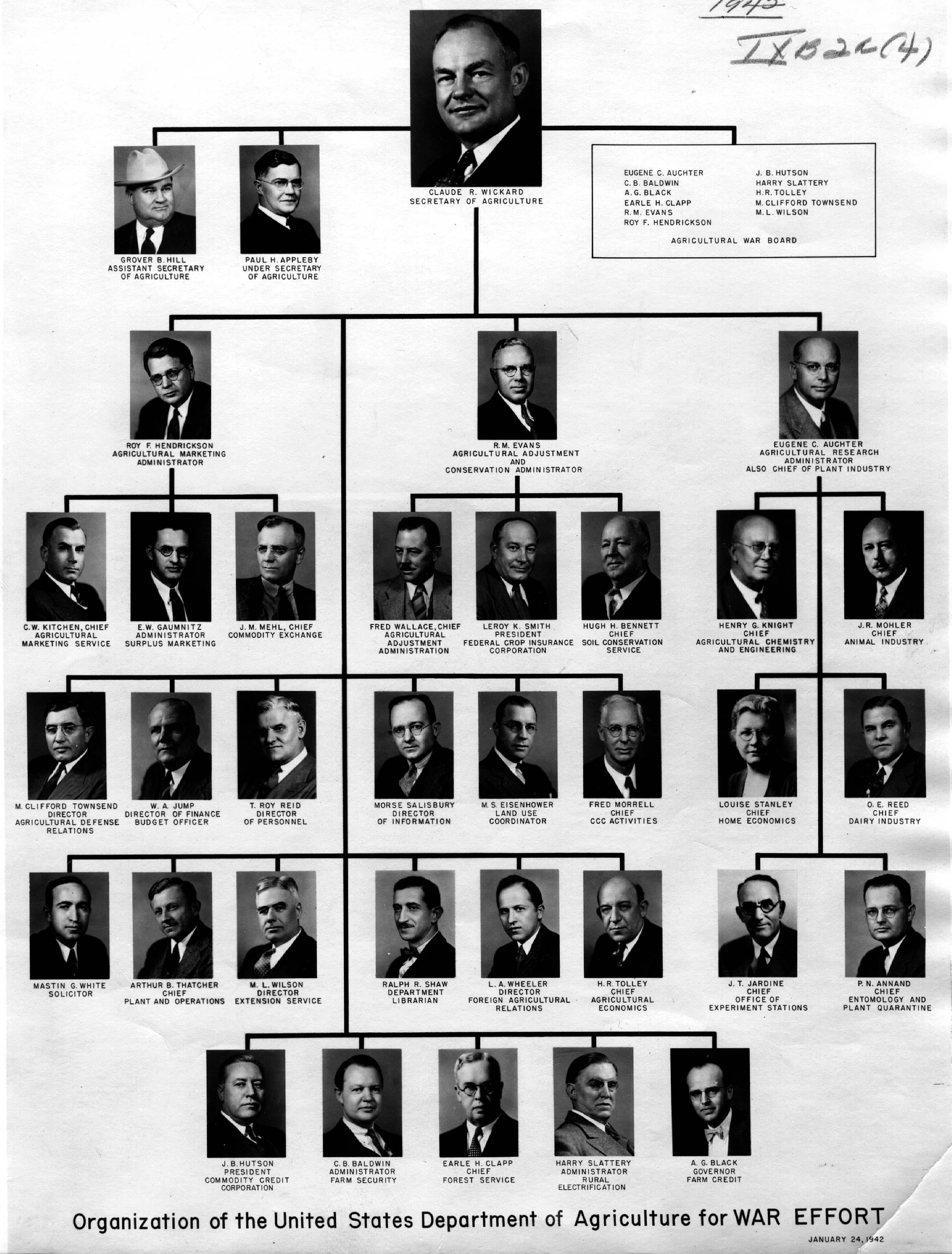 Usda Organization Chart 1942