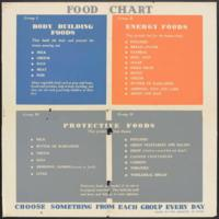 http://omeka-dev.nal.usda.gov/exhibits/speccoll/files/imports/calendar/047-food-group-1939.jpg