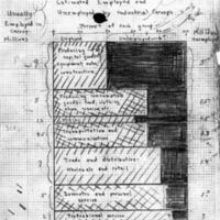 Ezekiel memo, chart, May 9, 1933. USDA History Collection