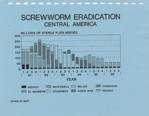 Thumbnail for the first (or only) page of Six Year Action Plan for the APHIS Screwworm Program.