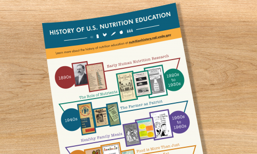 Infographic for Historical Dietary Guidance Digital Collection